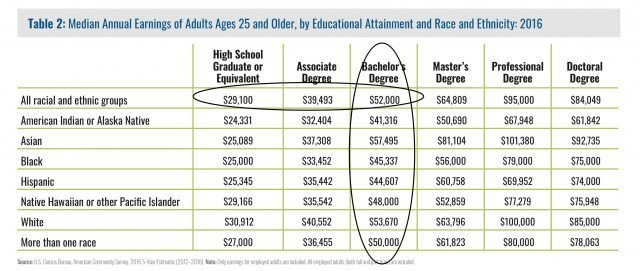 Educational Attainment by Race and Ethnicity